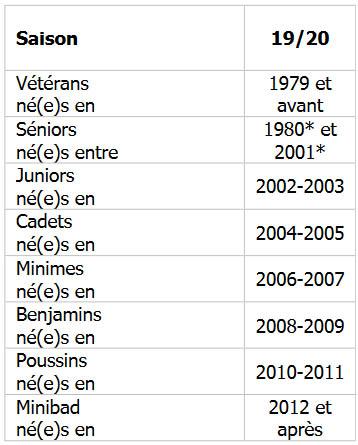 tableau ages 2019-2020