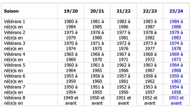 tableau-categories-ages-veterans